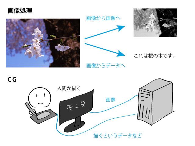 CGと画像処理
