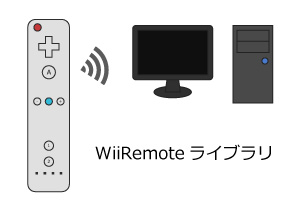 wiiremote_library