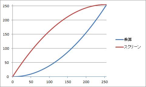 グラフ_乗算_スクリーン_デフォルト