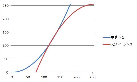 グラフ_乗算_スクリーン_×2_拡大
