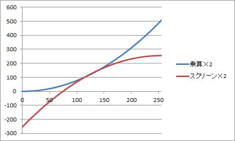 グラフ_乗算_スクリーン_×2