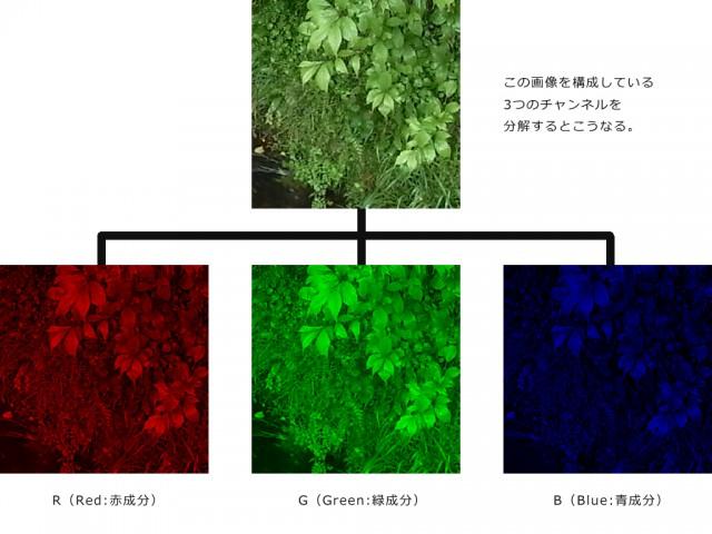 RGB分解