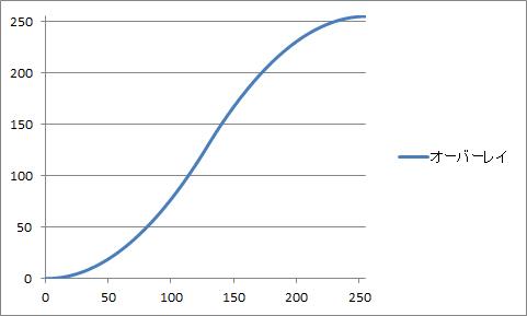 グラフ_オーバーレイ