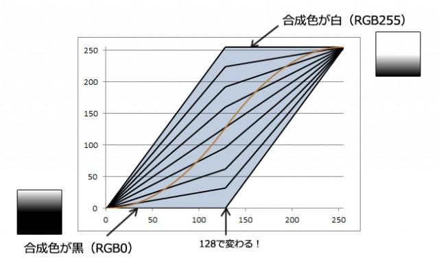 グラフ_オーバーレイ_値域
